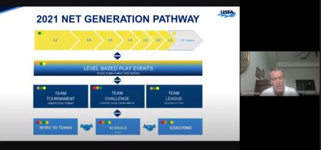 Virtual Tournament Director Workshop - 2021 Pathway