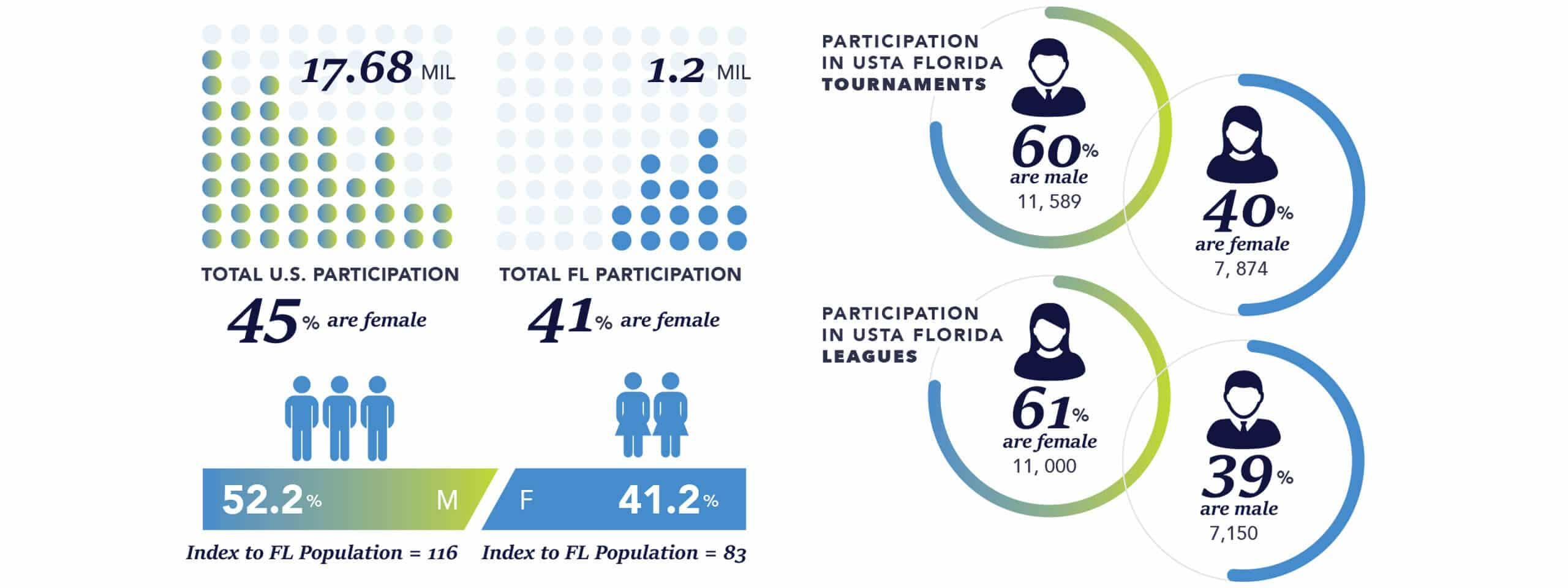 Source: USTA and the 2020 USTA Tennis Participation Report